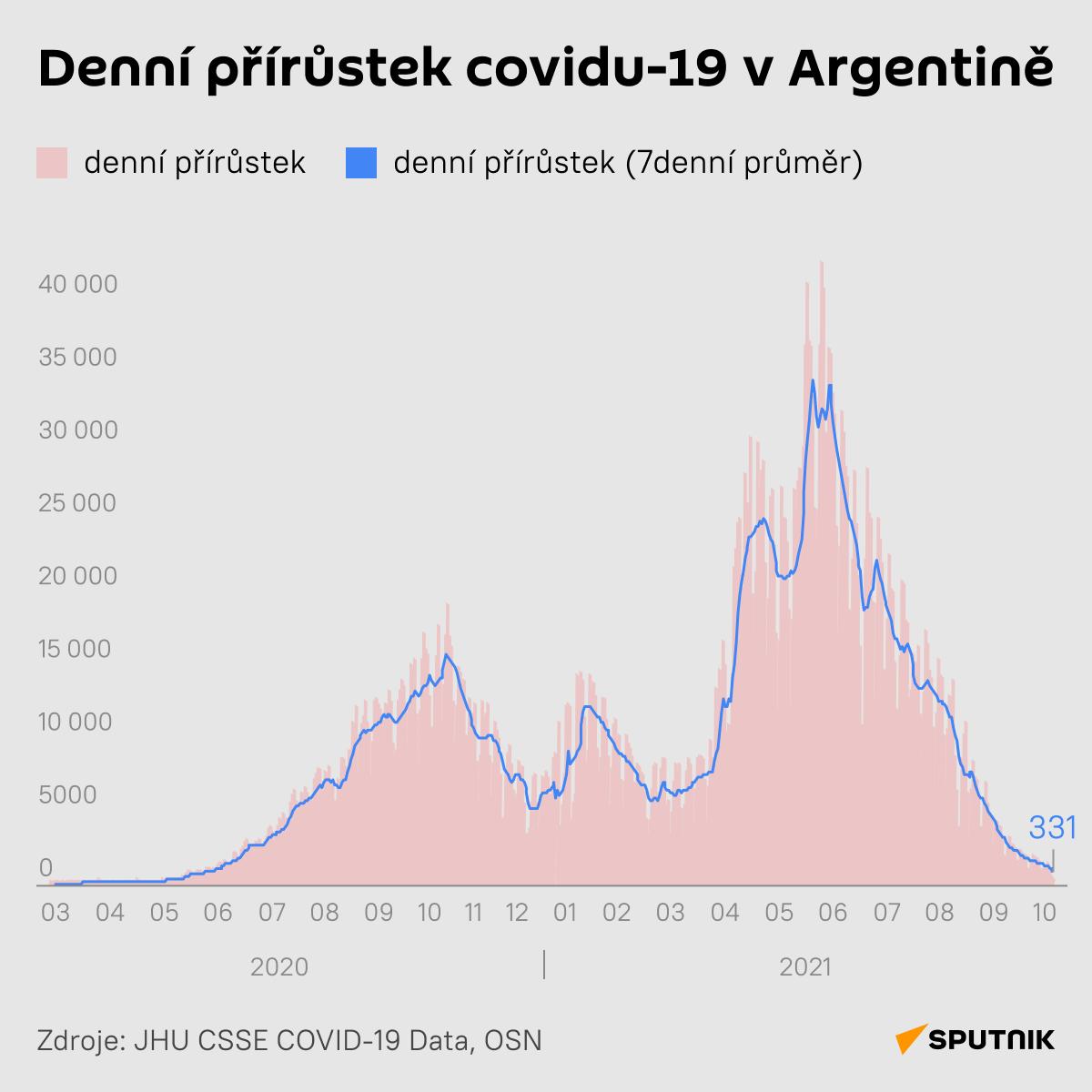 Denní přírustek covidu-19 v Argentině - Sputnik Česká republika