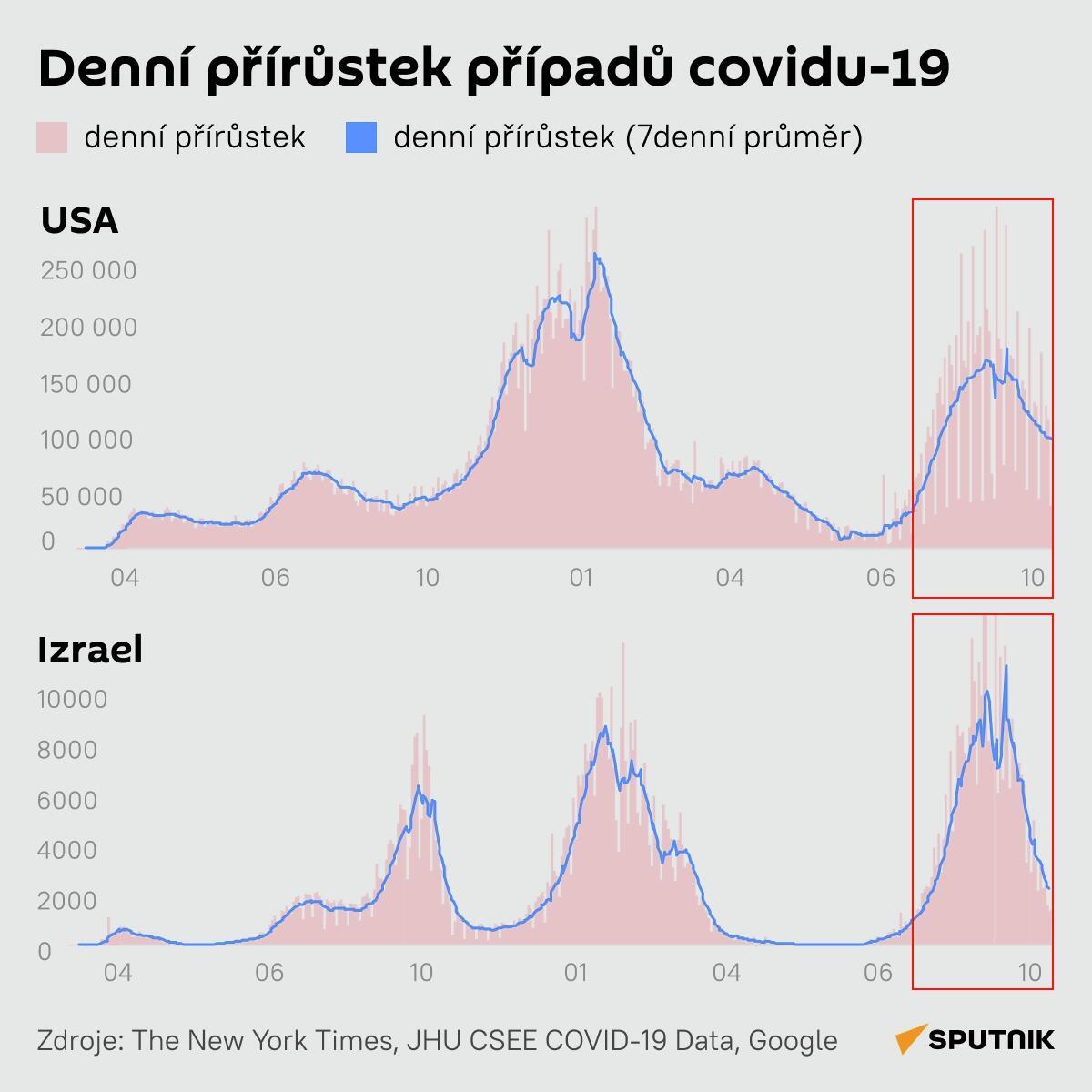 Denní přírůstek případů covidu-19 - Sputnik Česká republika