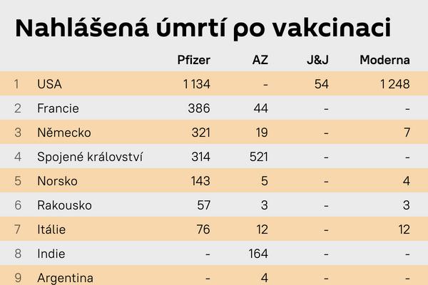 Nahlášená úmrtí po vakcinaci - Sputnik Česká republika
