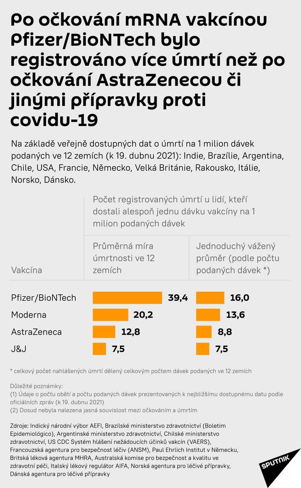 Registrovaná úmrtí po očkování vakciny - Sputnik Česká republika