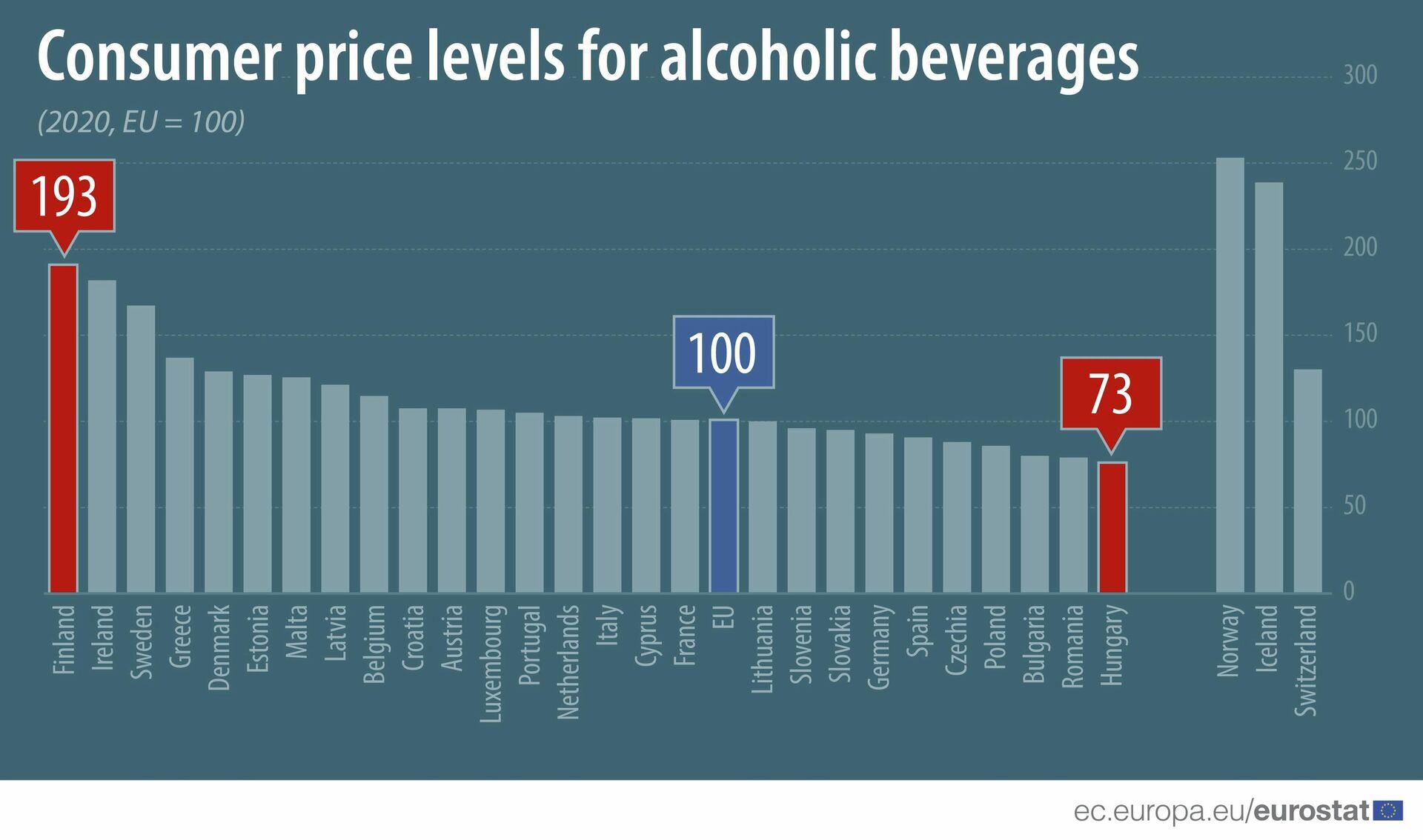 Hodnocení ceny alkoholu v EU podle indexu cenové hladiny - Sputnik Česká republika, 1920, 01.09.2021