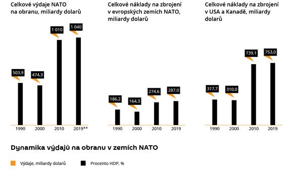 Vojenské výdaje NATO - Sputnik Česká republika