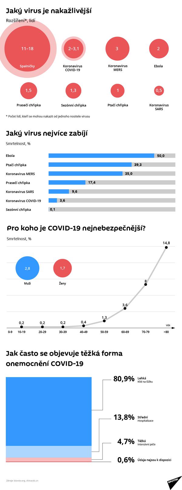 Jaký virus je nakažlivější? - Sputnik Česká republika