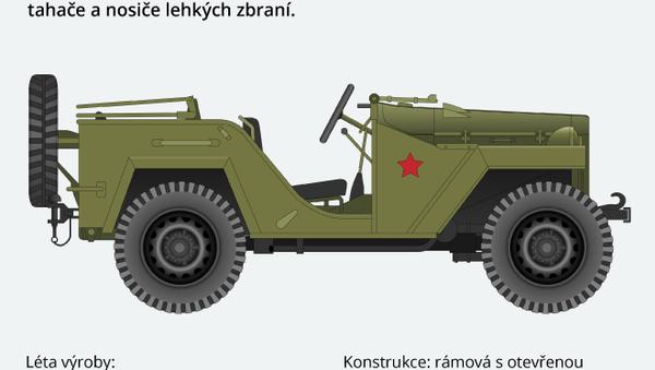 Lehký víceúčelový automobil GAZ 64/GAZ 67 Iwan Willys - Sputnik Česká republika