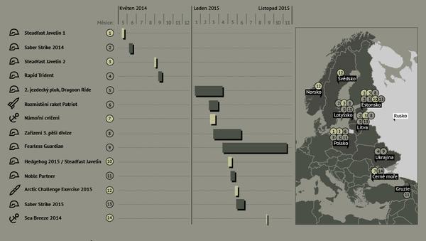 Cvičení a rozmístění sil NATO u hranic Ruska od roku 2014 - Sputnik Česká republika