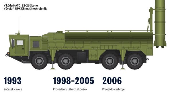 Taktický raketový systém Iskander - Sputnik Česká republika