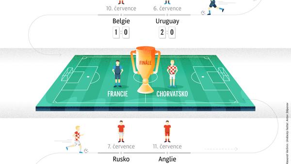 Cesta turnajem finalistů Mistrovství světa ve fotbale 2018 - Sputnik Česká republika