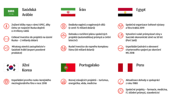 Na čem se Rusko domluvilo se zeměmi MS 2018 - Sputnik Česká republika